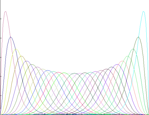 These plots came from the same family of probability distributions. Can you tell me which one it is?