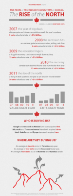 A History of Technology Acquisitions in Canada [Infographic] by Knowlton Thomas on Fri, September 2, 2011