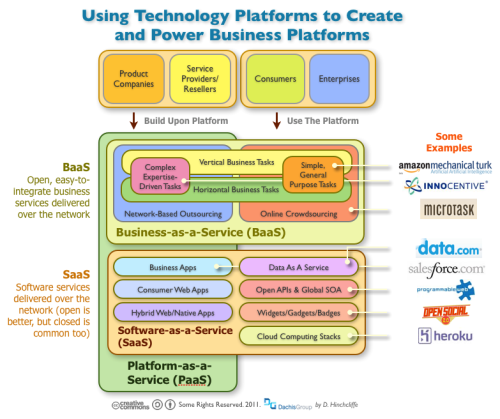 Using technology platforms to create and power business platforms
