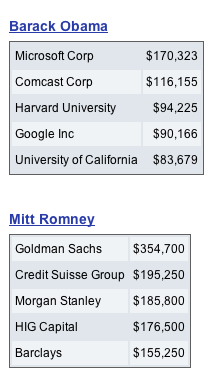 stfuconservatives:  mattpayton:  Who's Paying Who?  Mitt Romney: The Official Candidate of Wall Street. -Joe