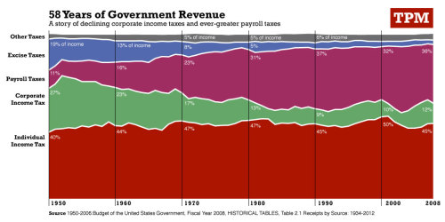 "Who are the freeloaders again? It looks like most government revenue is paid by wage earners - that means the Republican talking point that 47% ""pay no taxes"" is completely wrong. 40% pay no federal income tax, but they do pay state/local tax and payroll tax, which accounts for almost 1/3 of government revenue."