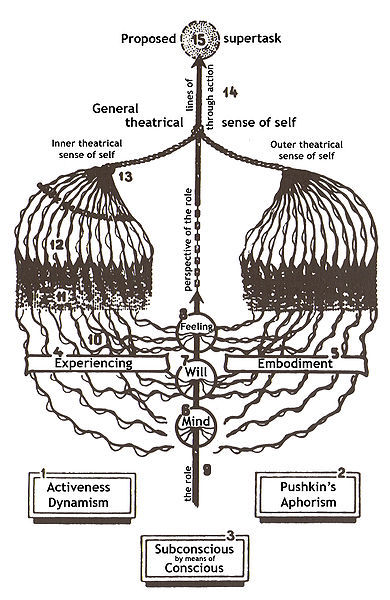 "A diagram of Stanislavsky's 'system' based on his ""plan of experiencing"". Not only does the image look like a pair of lungs, but Stanislavsky's ideas visually correspond with his metaphor that by breathing in the external world, the outside becomes 'you'. In An Actor Prepares, Stanislavsky attempts to develop a 'system' of acting that gets as close as possible to the true nature of a given creative act. Read more: Konstantin Stanislavsky (1989). An Actor Prepares. London: Taylor and Francis."