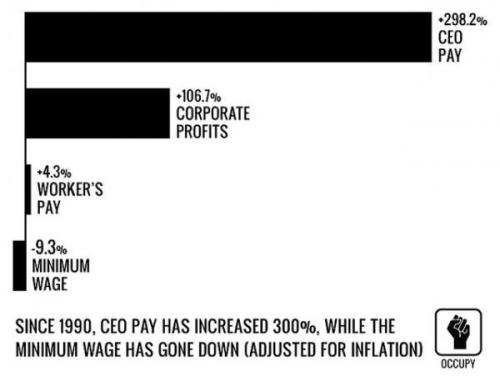 Since 1990, CEO pay has increased 300% while the minimum wage…
