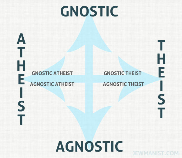 "Gnostic/Agnostic and Theist/Atheist Graph ""Agnostic"" does not answer the question if you believe in a god or not. I originally created this to go with an Examiner piece and also posted it to The Jewmanist."