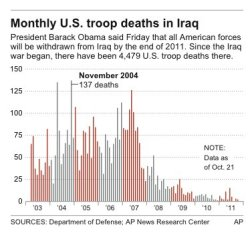 Graphic shows U.S. troop deaths in #Iraq since 2003 .