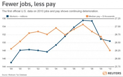 abaldwin360:  There were fewer jobs and they paid less last year, except at the very  top where, the number of people making more than $1 million increased by  20 percent over 2009. [First look at US pay data, it's awful]