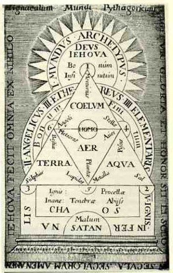 "aarondoom:  Pythagorean organizational chart of ""all things"" (from the Mundus Archetypus to the layering of chaos upon the Inferno of Satan) appears in William Cooper's work  The Philosophical epitaph of W.C. Esquire   Not to be confused with the other William Cooper."