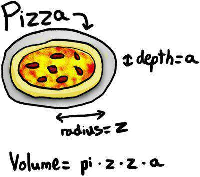 Who knew that by changing r to z in the equation you could get such a delicious answer.