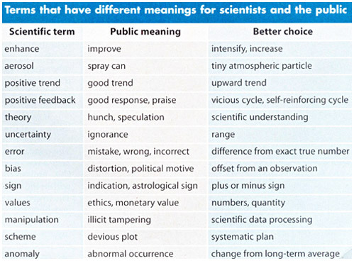 nevver:  What scientists say and what the public hears
