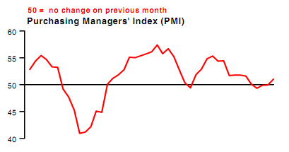 — China HSBC PMI shows a Chinese economy that is withstanding current headwinds.  Click on the pic for the details.  This is bullish for commodities as well as global exporters.  Coupled with Caterpillar's blowout earnings, you have a situation where bearishness on the global economy was overdone.  Copper is up 5% and close to breaking out of its channel to the upside.