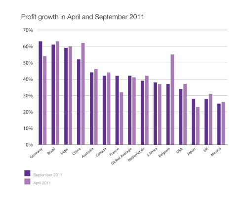 Profit growth in April and September 2011 [CHART] Taken from Regus Business Confidence Index - Issue 5 - October 2011