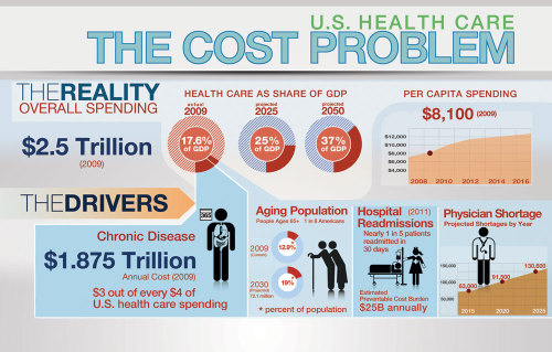 This sobering infographic of the US health care cost conundrum and its various components is via my friends at the West Health Investment Fund (WHIF), a new $100M investment fund for health and technology start-ups who are working on products or services that will reduce health care costs in America. The fund is associated with the West Wireless Health Institute (WWHI) in San Diego, CA and already has made several investments.  Although not a traditional VC per say, given the tight relationship with WWHI, there are substantial benefits and value add that WHIF and its managers bring to the table given their domain expertise and network, just like a standard VC.  Hopefully this is just the small start to something big that will help spur health care innovation and reduce the large and alarming figures in the infographic. -cch