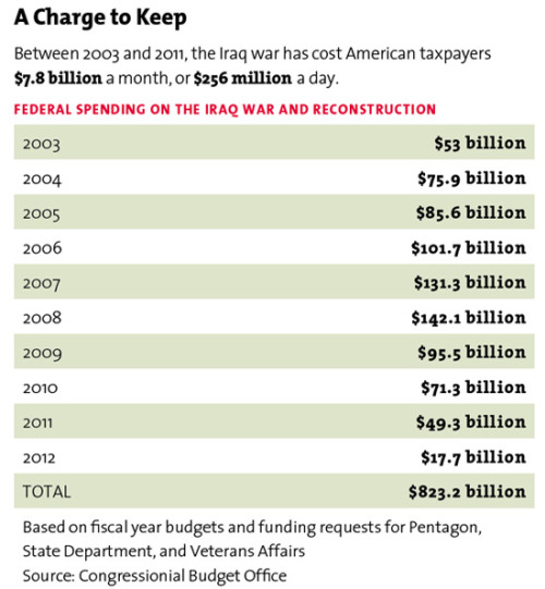 motherjones:  Iraq on $256 Million a Day Last Friday, President Obama announced that the remaining American troops in Iraq will leave the country by the end of 2011. Here's a quick reminder of the war's price tag.