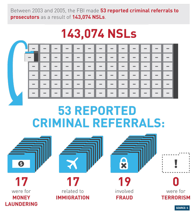 192,499: the number of National Security Letters (NSLs) issued between 2003 and 2006 1: the number of terror-related convictions as a result of the NSLs Infographic: Surveillance Under the PATRIOT Act