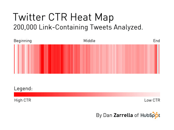How Link Placement Affects Clicks on Twitter via @RWW