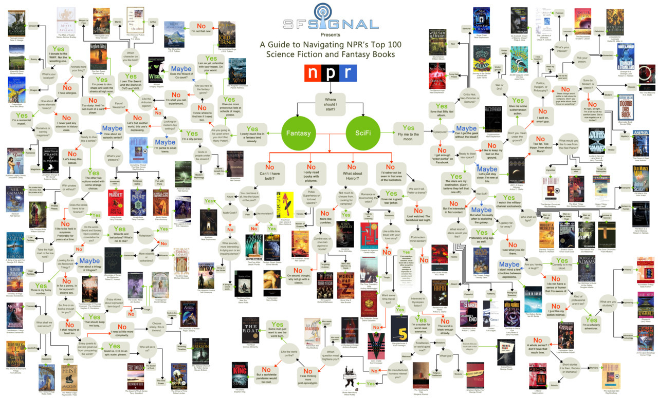 Flowchart of the books NPR listeners voted for the top 100 science fiction & fantasy books of all time. They also made an interactive version.