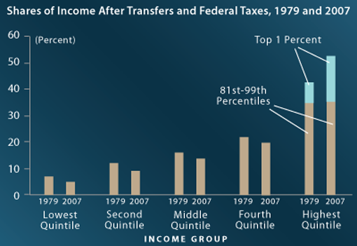 CBO Chart Looks Like Occupy Wall Street Propaganda Poster The Congressional Budget Office is, of course, the official non-partisan government research agency for members of Congress. They are a trusted and beloved bunch of bean counters. They are reliable and reasonable. So, it's a little more meaningful to see the claims of Occupiers corroborated so directly, in that this government report breaks out income into the top 1% as it's own bracket for consideration. That's not standard practice.  The report was written at the request of Senate Finance Committee. Wonder what they will use it for.  Full report in PDF. Please note the data is from 1979 - 2007, it does not cover the financial crisis.