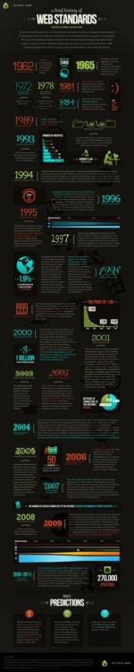 Infografica: la storia degli standard di Internet (via RWW: Infographic: History of Web Standards)