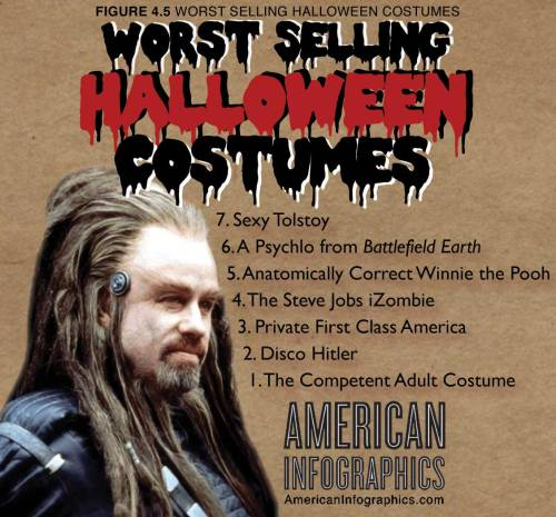 americaninfographics:  The Worst Selling Halloween Costumes