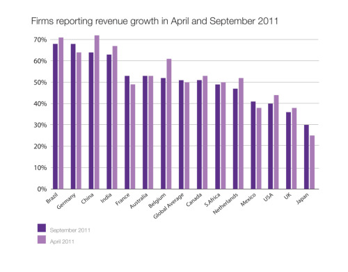Firms reporting growth in April and September 2011 [CHART] Taken from Regus Business Confidence Index - Issue 5 - October 2011