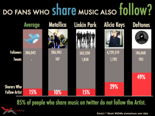 Do fans who tweet music also follow? 85% do not follow the artist on Twitter. (infographic via AllTwitter)