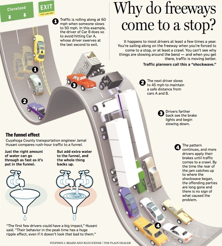 Why Do Freeways Come to a Stop?  This infographic explains what happens that makes freeways suddenly  come to a stop. It also explains what the funnel effect is.