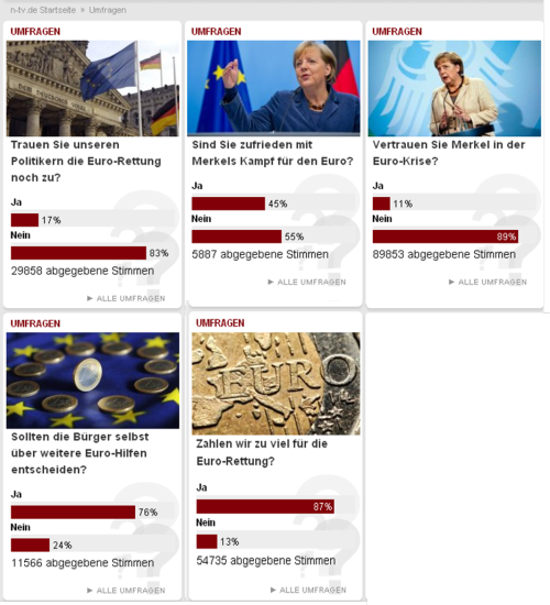 Five questions to German citizens about the Euro crisis, and their opinion: Do you still trust in our politics for the rescue of Euro? Are you satisfied with Merkel´s fight for the Euro? Do you trust Merkel for the Euro crisis? Should the citizens decide over further Euro bailouts? Do we pay too much for the Euro rescue? Source N-TV.
