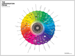 The Conversation Prism gives you a whole view of the social media universe, categorized and also organized by how people use each network. V 3.0 introduces new groups and networks and also removes those networks no longer in play. Use the Conversation Prism to see what you're missing!
