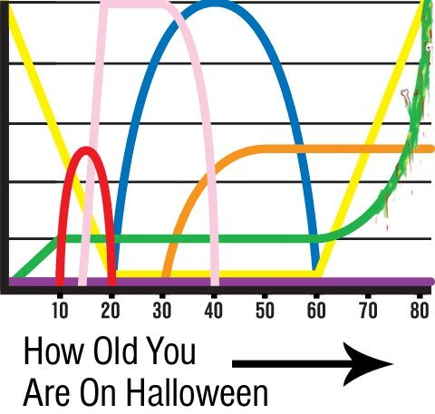 The Graphic Truth: How Old You Are On Halloween (Click through to see how your toilet paper usage will vary. Hint: GREATLY.)