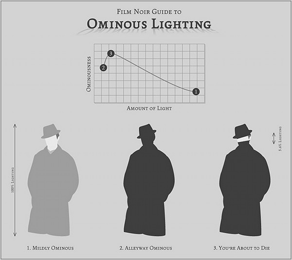 murmurandshout:  Film Noir Guide to Ominous Lighting Spot on.