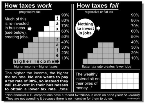 Progressive vs. Regressive Tax System