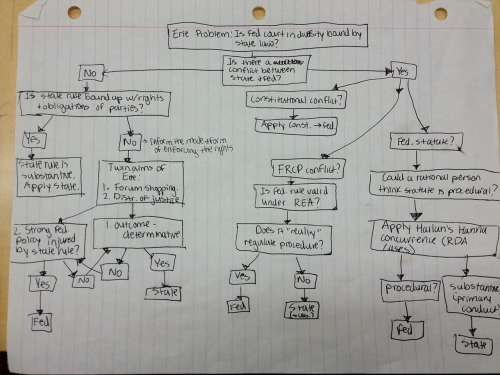 "eamcintyre:  Cliff notes of this Erie Doctrine flow chart: Federal courts hearing a state law case because the parties are from different states have to use substantive state law but can use federal procedural law. And how do you tell if a law is procedural? Well, you follow this handy-dandy flow chart, which is mostly useful, except for one part. To quote the justices in Hanna v. Plumer, to tell if a law is procedural, you must ask the question, ""Does the law *really* regulate procedure?"" I mean COME ON. What kind of guidance is that? I would love to hear those oral arguments: ""Your honor, this statute is procedural because it really regulates procedure. Really really really really regulates procedure. Promise.""  Oh really?  lol this is actually really useful… it makes everything so clear…"