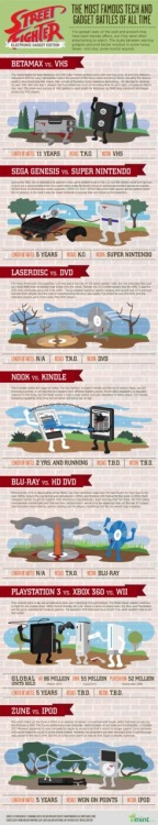 The Most Famous Tech Gadget Battles of All Time…