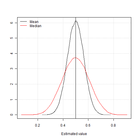 Simulation: Efficiency of mean with median  Goal: Show the…