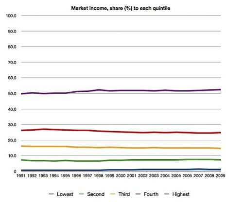The menacing income gap which has grown oh so much over 20 years! (In Canada) (via What's really up (and down) with incomes - Andrew Coyne's Blog, Capital Read - Macleans.ca)