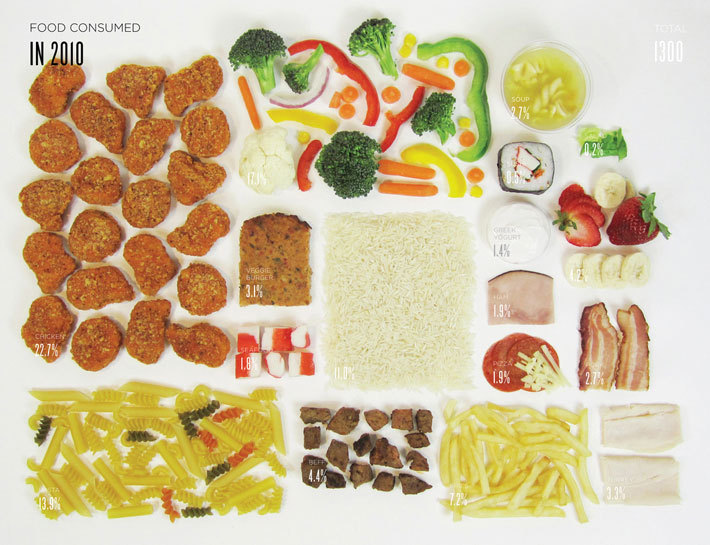 Lauren Manning documented the food she ate for 2 years, then turned it into 40 data visualizations.  She wrote her thesis about how audiences react to different representations of data, especially when it comes to food. This one as my favourite, as I like the visual representation of food to represent foods eaten, & the various sizes visually make the most sense to me when understanding what was consumed the most. I'd like to try & do a similar project but it would require so much dedication! It would be interesting to compare Lauren's visualization to that of a vegetarian, vegan, or even someone who lived in a different country. You can learn more here.