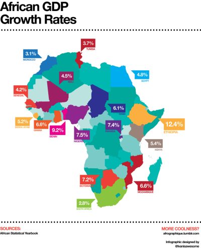 afrographique:  African GPD Growth Rates in 2010. Data from the African Statistical Yearbook.