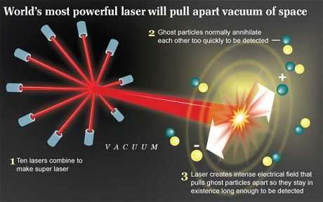 "gregrutter:  8bitfuture:  New laser will tear the fabric of space. Plans are underway in Europe to build a new laser which would be the most powerful in the world. The laser will be 200 times more powerful than the current top lasers, and would be equivalent to the power received by the Earth from the sun focused onto a speck smaller than a tip of a pin.    Contrary to popular belief, a vacuum is not devoid of material but in fact fizzles with tiny mysterious particles that pop in and out of existence, but at speeds so fast that no one has been able to prove they exist. The Extreme Light Infrastructure Ultra-High Field Facility would produce a laser so intense that scientists say it would allow them to reveal these particles for the first time by pulling this vacuum ""fabric"" apart. They also believe it could even allow them to prove whether extra-dimensions exist.       Step 4. No Bond…I expect you to die!"