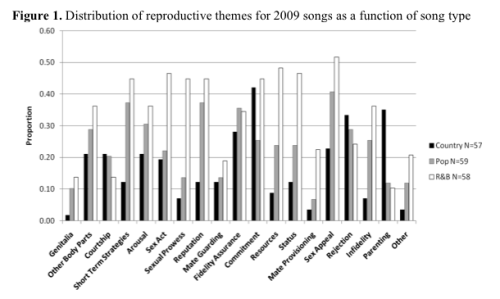 """Songs as a medium for embedded reproductive messages"" [Download the study here.] (Evolutionary Psychology - An open access peer-reviewed journal - ISSN 1474-7049)"