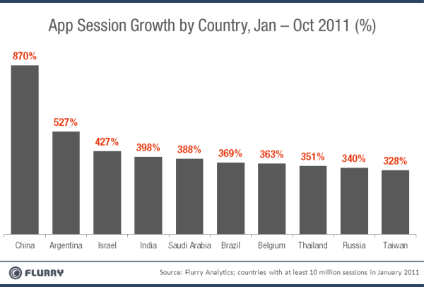 China is now the world's second largest mobile application market after charting a huge increase in app store usage this year, according to new data published by Flurrry. Data from the mobile app marketing firm ranks China top of the world's fastest growing app markets clocking an 870 increase in app session usage during 2011 to date, that's based on Android and iOS only users only. Via Massive growth sees China become world's second largest app market
