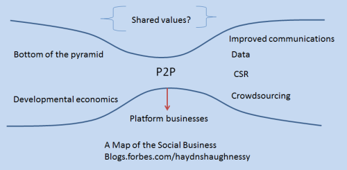 Beyond Facebook - Do We Really Know What Social Business Means?