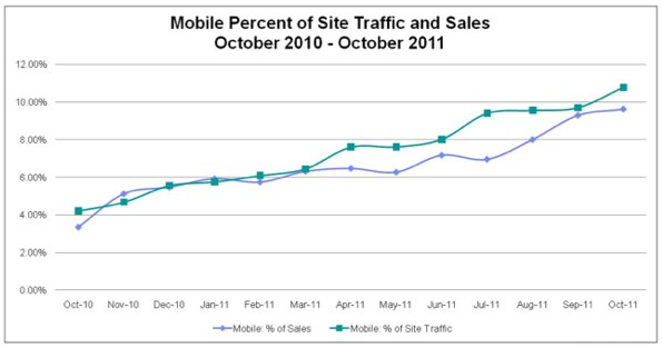 IBM: Mobile Retail Traffic Will More Than Double This Holiday Season | TechCrunch IBM's Coremetrics Benchmark is releasing data around holiday shopping  trends we can expect over the next few months. Big Blue says that  mobile retail traffic will more than double this holiday season. During this year's November holiday season, an unprecedented 15  percent of people in the U.S. logging onto a retailer's web site are  expected to do so through a mobile device, says IBM. All online sales in  November will experience a growth of 12-15 percent over the same period  in 2010. IBM reports that in October nearly 11 percent of people used a mobile  device to log onto a retailer's site, up from 4.2 percent in October  2010. Additionally, mobile sales continue to increase, reaching a high  of 9.6 percent in October 2011, up from 3.4 percent in October 2010. One of the new trends expected to take place is among Android users.  And for the first time, the growing number of Android users will  demonstrate similar levels of mobile shopping as iPhone users. These  October 2011 numbers show iPhone accounting for 4 percent of mobile  traffic and Android 3.5 percent. The iPad will also play a big role in  holiday shopping this season. In October, iPad conversion rates reached  6.8 percent as compared to the overall mobile device conversion rate of  3.6 percent.
