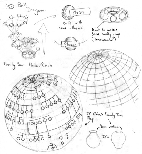 3D Diagram Sketches Here were ideas I had to move this circle family tree diagram into a 3D object.  I was thinking maybe an upside-down vase that was to used as an installation.