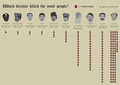 faustus-syndrome:  Which dictator killed the most people?