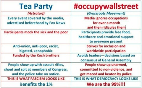(via 8 Quick Ways To Differentiate Between The Tea Party And #OccupyWallStreet)