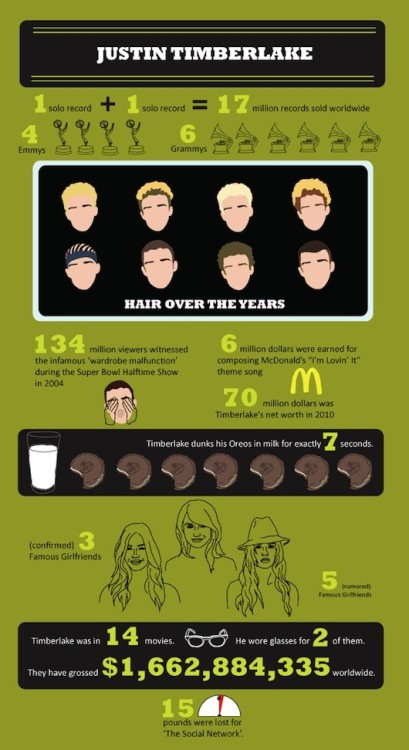 Justin Timberlake inforgraphic (via Justin Timberlake: By the Numbers - The Moviefone Blog)