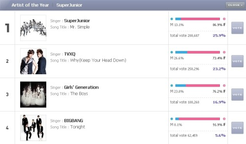 VOTE YOU GUYS! VOTEEEE!!!  http://mama.mnet.com/en/vote.asp vote once a dayyou can use, MNET account, twitter, and facebook! COME ON VIPS! WE CAN DO THIS! :DDD