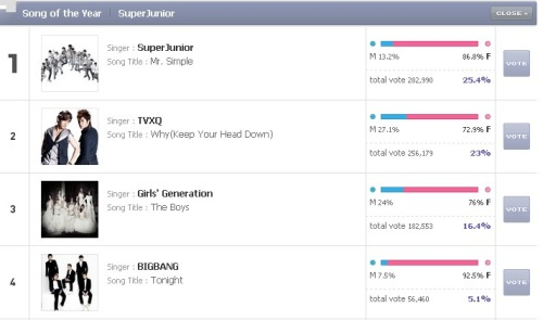 VOTE YOU GUYS VOTEEE !!!! OUR BOYS NEED US! VIPS WE CAN DO THISS!!! :DDD http://mama.mnet.com/en/vote.asp