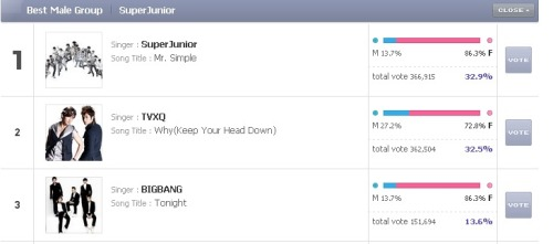 VOTE YOU GUYS! VOTE FOR BIG BANG!!! http://mama.mnet.com/en/vote.asp