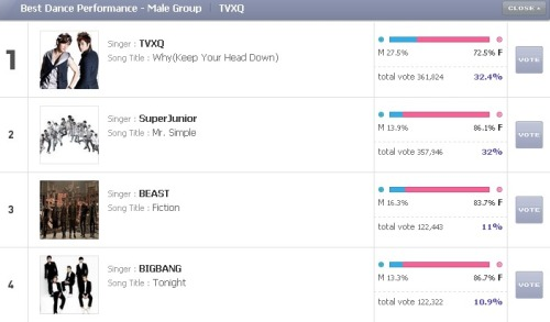 VOTE YOU GUYS VOTE! BIG BANG IS NOMINATED FOR 5 AWARDSS THIS YEAR IN MAMA :D  http://mama.mnet.com/en/vote.asp